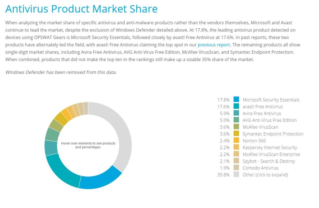 Antivirus Product Market Share